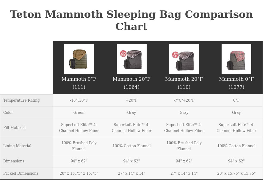 Sleeping Bag Comparison Chart